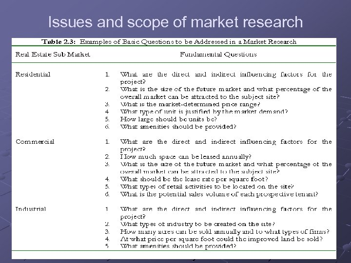 Issues and scope of market research