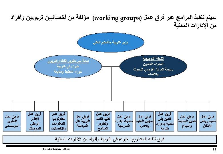 ﺳﻴﺘﻢ ﺗﻨﻔﻴﺬ ﺍﻟﺒﺮﺍﻣﺞ ﻋﺒﺮ ﻓﺮﻕ ﻋﻤﻞ ) (working groups ﻣﺆﻠﻔﺔ ﻣﻦ ﺃﺨﺼﺎﺋﻴﻴﻦ ﺗﺮﺑﻮﻳﻴﻦ