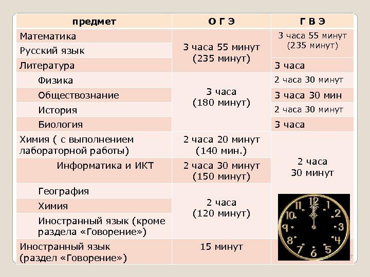 предмет Математика Русский язык Литература Физика Обществознание История ОГЭ 3 часа 55 минут (235