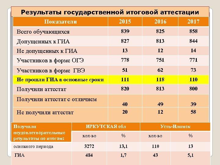 Результаты государственной итоговой аттестации Показатели 2015 2016 2017 Всего обучающихся 839 825 858 Допущенных