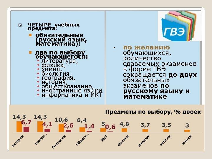 ЧЕТЫРЕ учебных предмета: обязательные (русский язык, математика); два по выбору обучающегося: • литература,