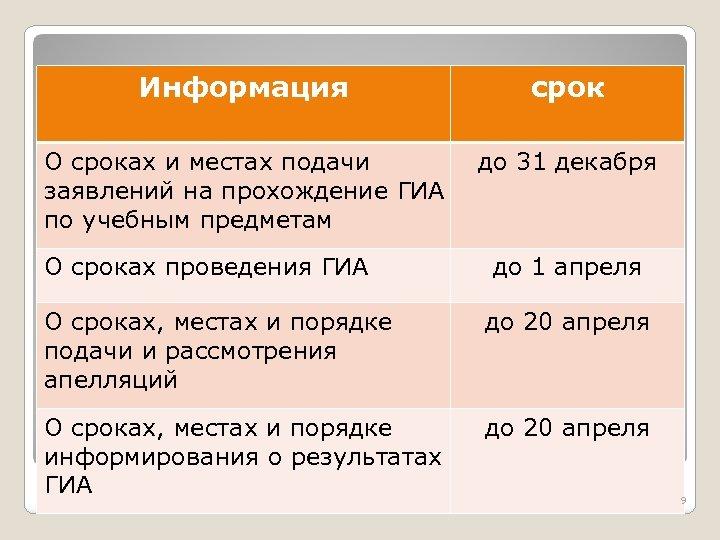 Информация срок О сроках и местах подачи заявлений на прохождение ГИА по учебным предметам