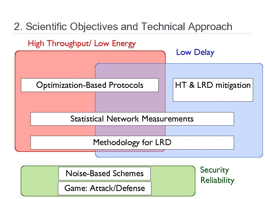 2. Scientific Objectives and Technical Approach High Throughput/ Low Energy Optimization-Based Protocols Low Delay