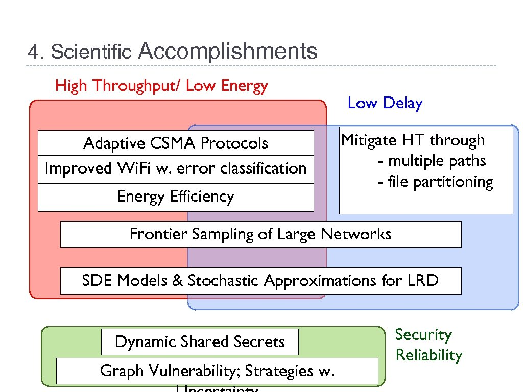 4. Scientific Accomplishments High Throughput/ Low Energy Adaptive CSMA Protocols Optimization-Based classification Improved Wi.