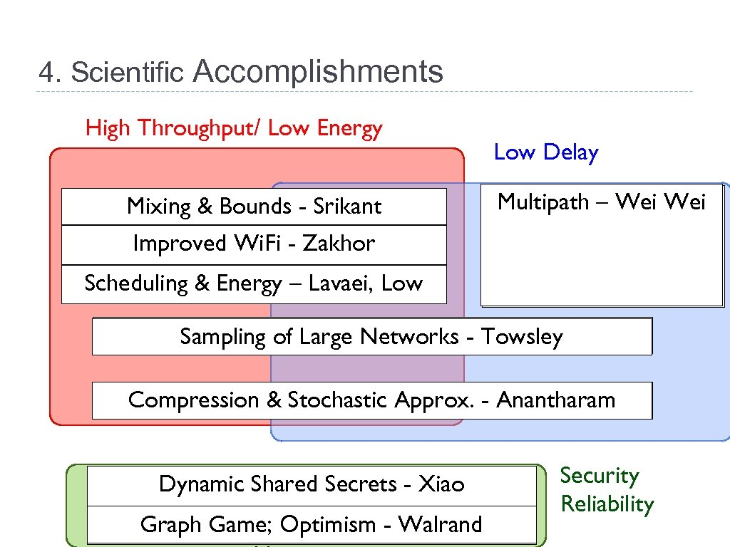 4. Scientific Accomplishments High Throughput/ Low Energy Mixing & Bounds - Srikant Adaptive CSMA