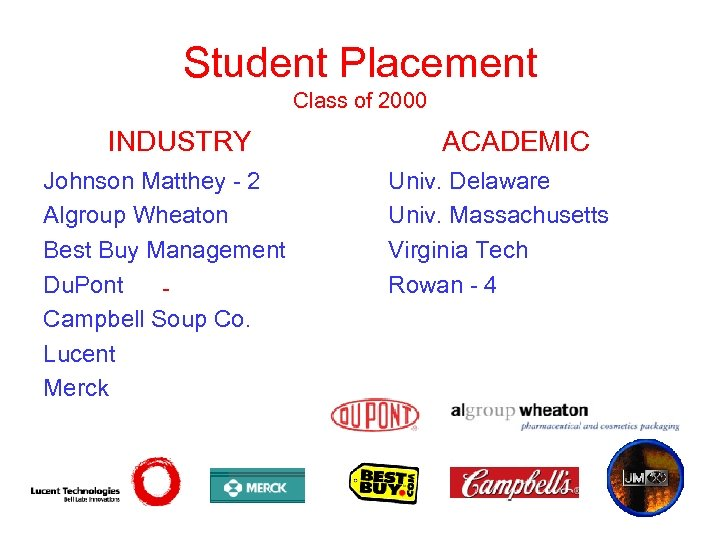 Student Placement Class of 2000 INDUSTRY ACADEMIC Johnson Matthey - 2 Univ. Delaware Algroup