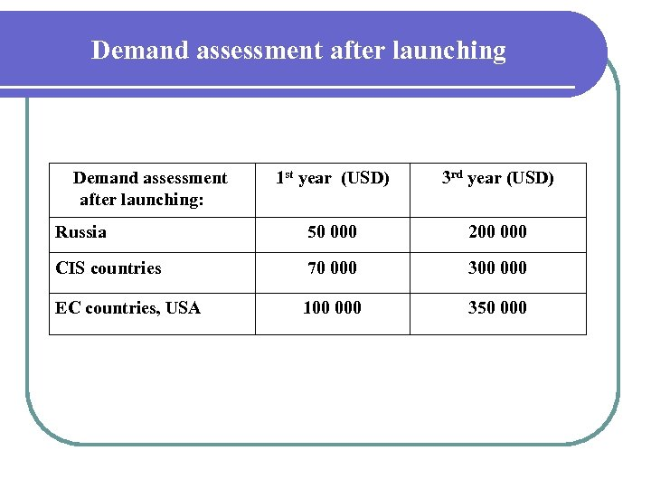 Demand assessment after launching: 1 st year (USD) 3 rd year (USD) Russia 50