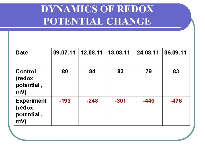 DYNAMICS OF REDOX POTENTIAL CHANGE Date Control (redox potential , m. V) Experiment (redox