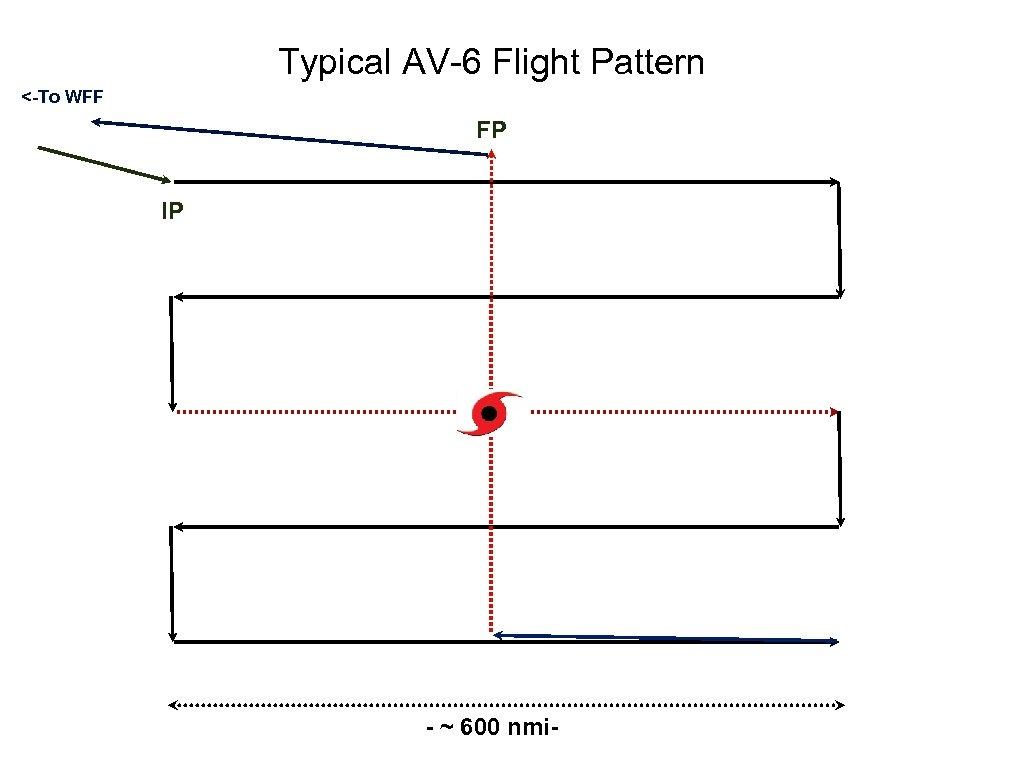 Typical AV-6 Flight Pattern <-To WFF FP IP - ~ 600 nmi-