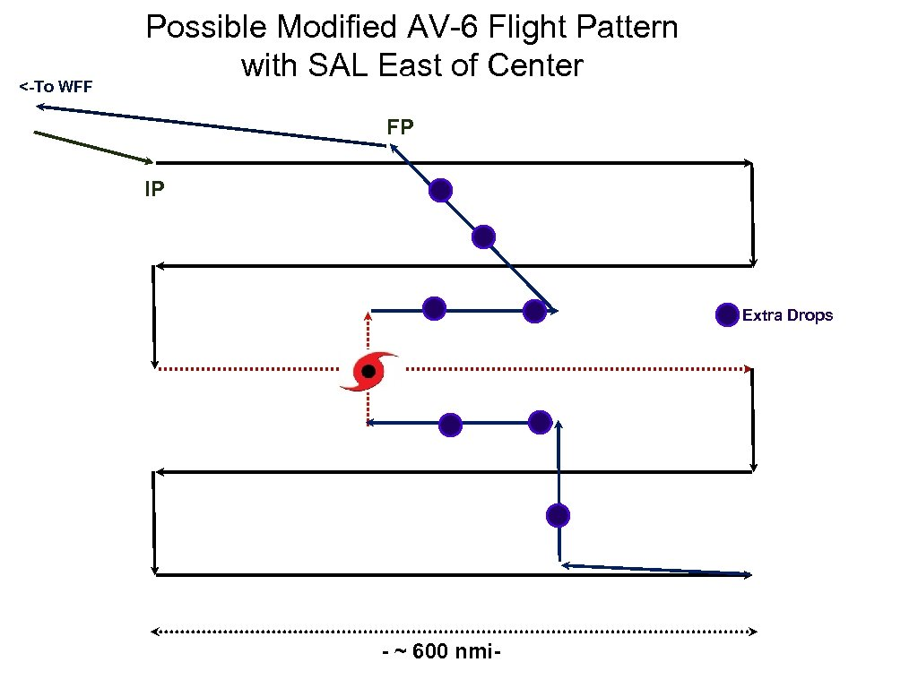 <-To WFF Possible Modified AV-6 Flight Pattern with SAL East of Center FP IP