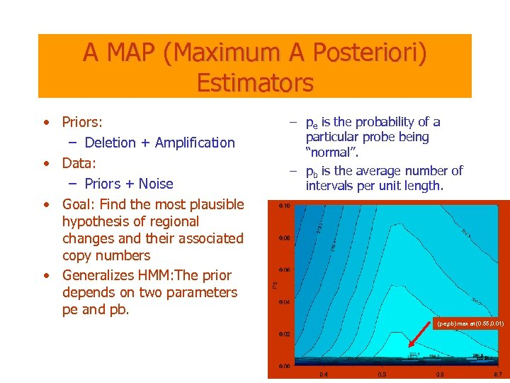 A MAP (Maximum A Posteriori) Estimators • Priors: – Deletion + Amplification • Data: