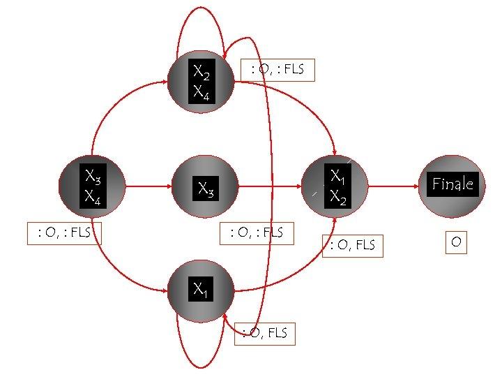 X 2 X 4 X 3 X 4 : O, : FLS X 1