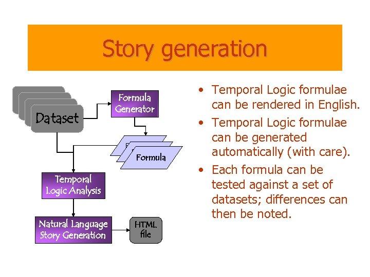Story generation Dataset Formula Generator Formula Temporal Logic Analysis Natural Language Story Generation HTML