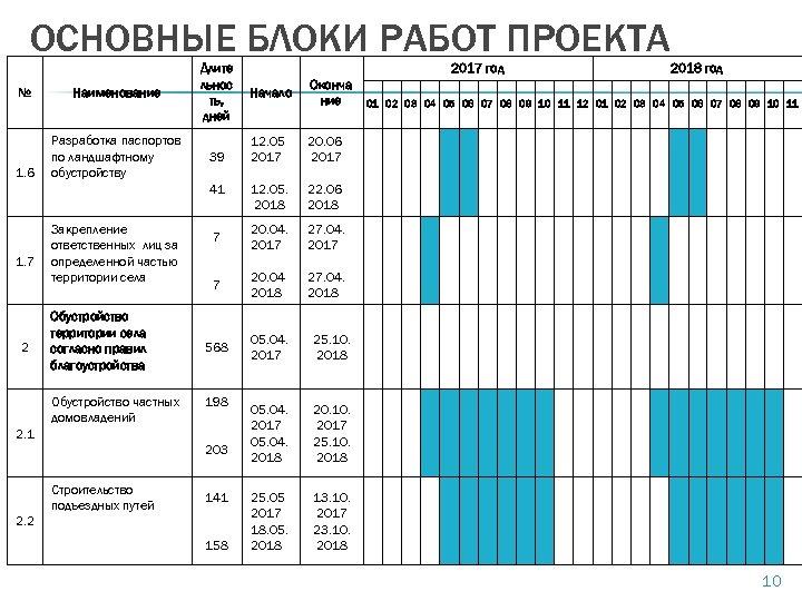 ОСНОВНЫЕ БЛОКИ РАБОТ ПРОЕКТА № Наименование 1. 6 Разработка паспортов по ландшафтному обустройству Длите