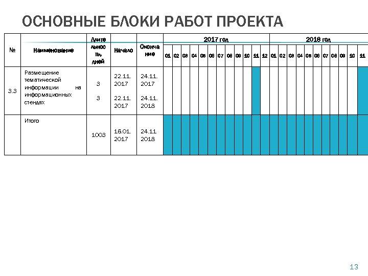 ОСНОВНЫЕ БЛОКИ РАБОТ ПРОЕКТА № 3. 3 Наименование Размещение тематической информации на информационных стендах