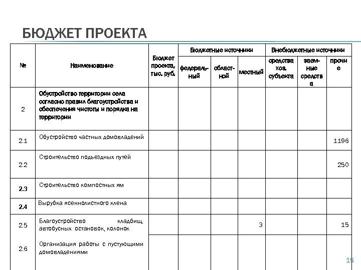 БЮДЖЕТ ПРОЕКТА Бюджетные источники № 2 2. 1 Наименование Внебюджетные источники Бюджет средства проекта,