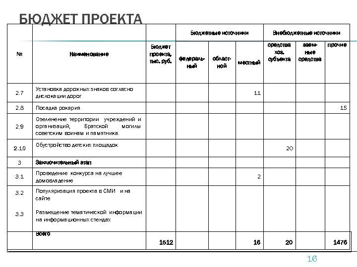 БЮДЖЕТ ПРОЕКТА Бюджетные источники № Наименование 2. 7 Установка дорожных знаков согласно дислокации дорог