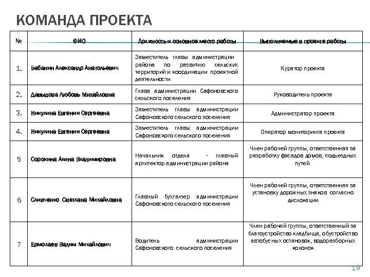 КОМАНДА ПРОЕКТА № ФИО Должность и основное место работы Выполняемые в проекте работы Куратор
