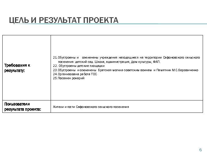 ЦЕЛЬ И РЕЗУЛЬТАТ ПРОЕКТА Требования к результату: 21. Обустроены и озеленены учреждения находящиеся на