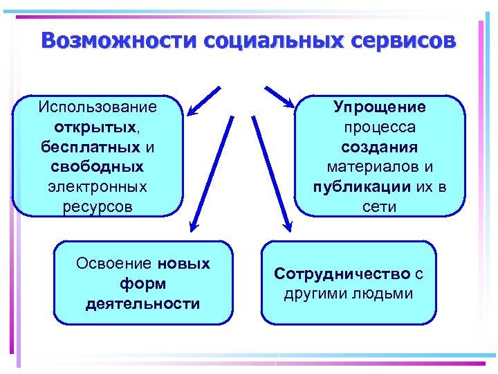 Возможности социальных сервисов Использование открытых, бесплатных и свободных электронных ресурсов Освоение новых форм деятельности
