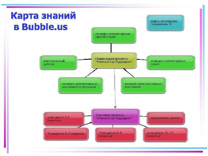 Карта знаний в Bubble. us