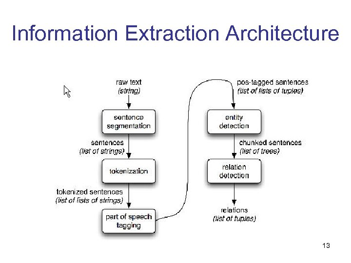 Information Extraction Architecture 13