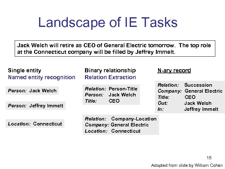 Landscape of IE Tasks Jack Welch will retire as CEO of General Electric tomorrow.
