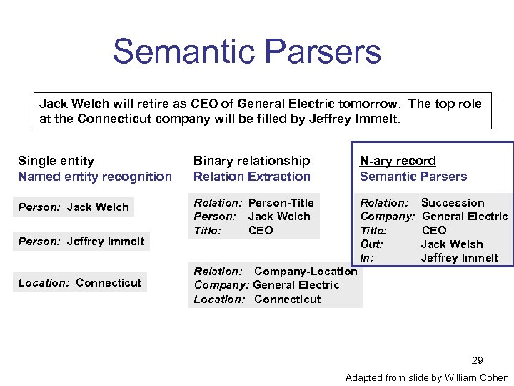 Semantic Parsers Jack Welch will retire as CEO of General Electric tomorrow. The top