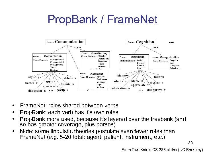 Prop. Bank / Frame. Net • Frame. Net: roles shared between verbs • Prop.