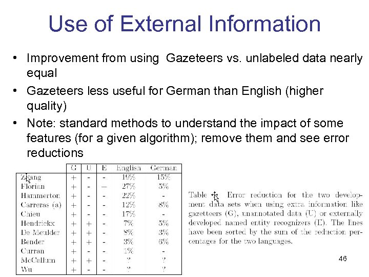Use of External Information • Improvement from using Gazeteers vs. unlabeled data nearly equal