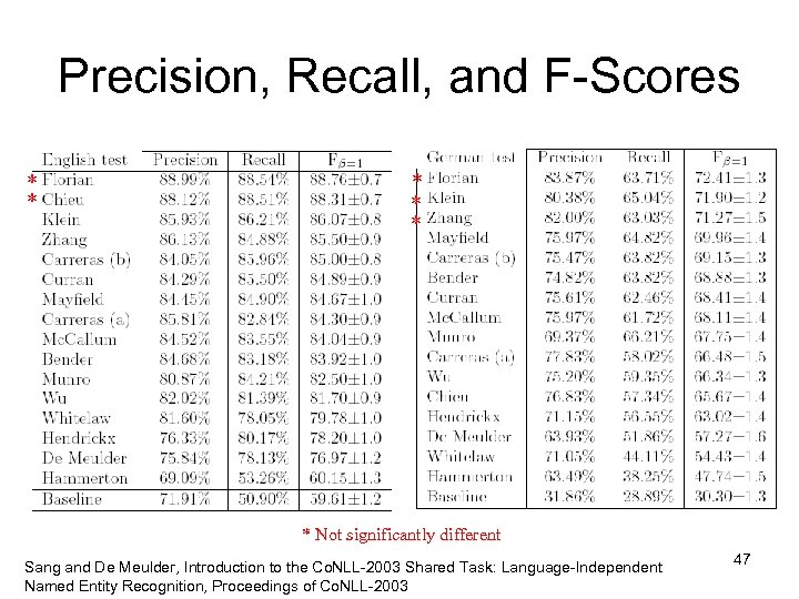 Precision, Recall, and F-Scores * * * Not significantly different Sang and De Meulder,