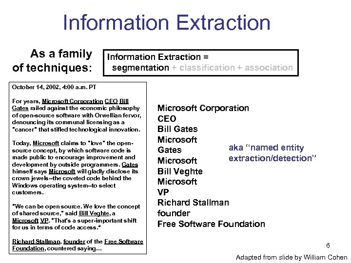 Information Extraction As a family of techniques: Information Extraction = segmentation + classification +