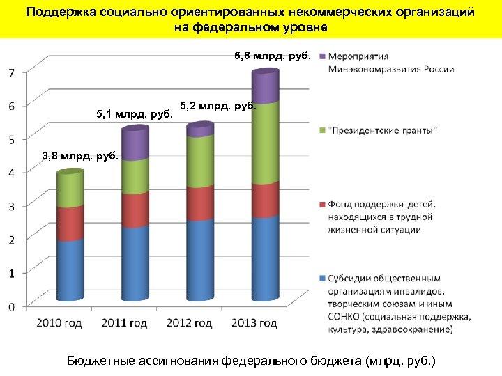 Поддержка социально ориентированных некоммерческих организаций на федеральном уровне 6, 8 млрд. руб. 5, 1