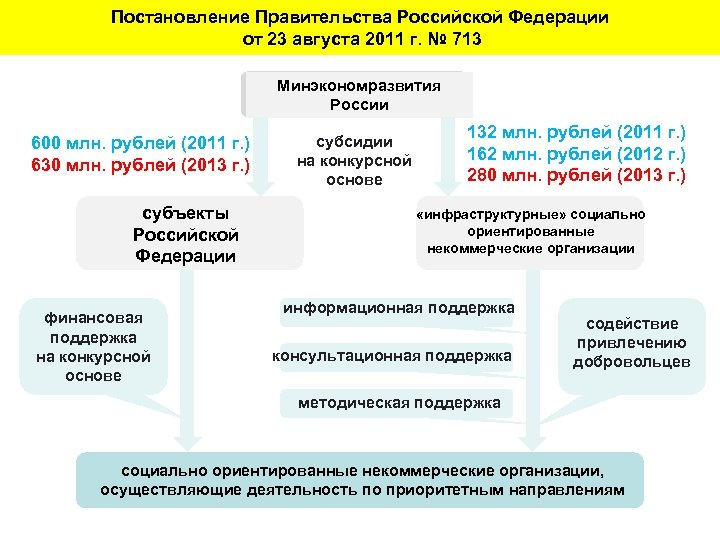 Постановление Правительства Российской Федерации от 23 августа 2011 г. № 713 Минэкономразвития России 600