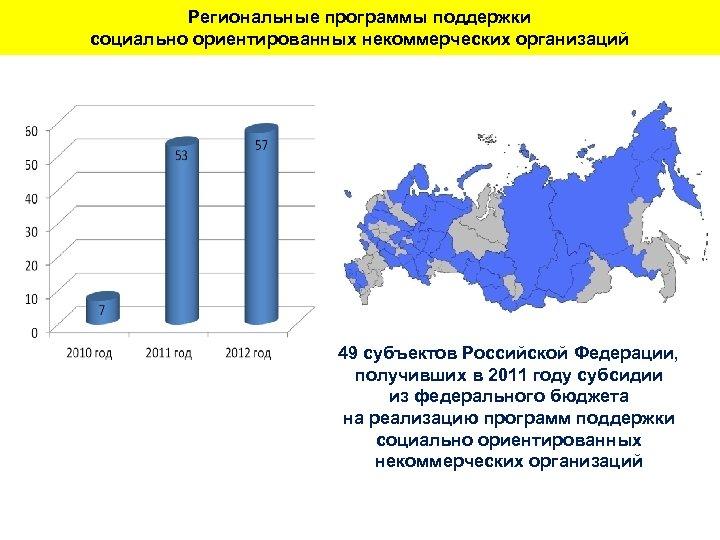 Региональные программы поддержки социально ориентированных некоммерческих организаций 49 субъектов Российской Федерации, получивших в 2011