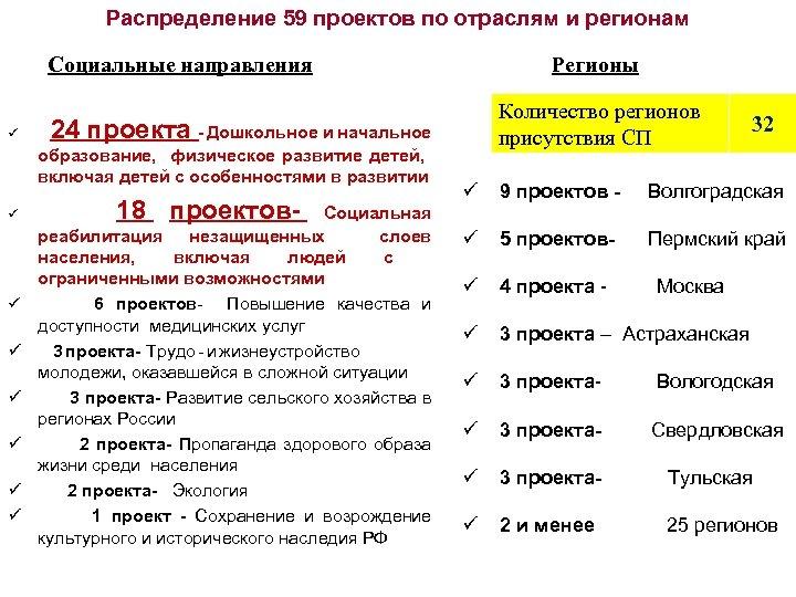 Распределение 59 проектов по отраслям и регионам Социальные направления ü 24 проекта - Дошкольное