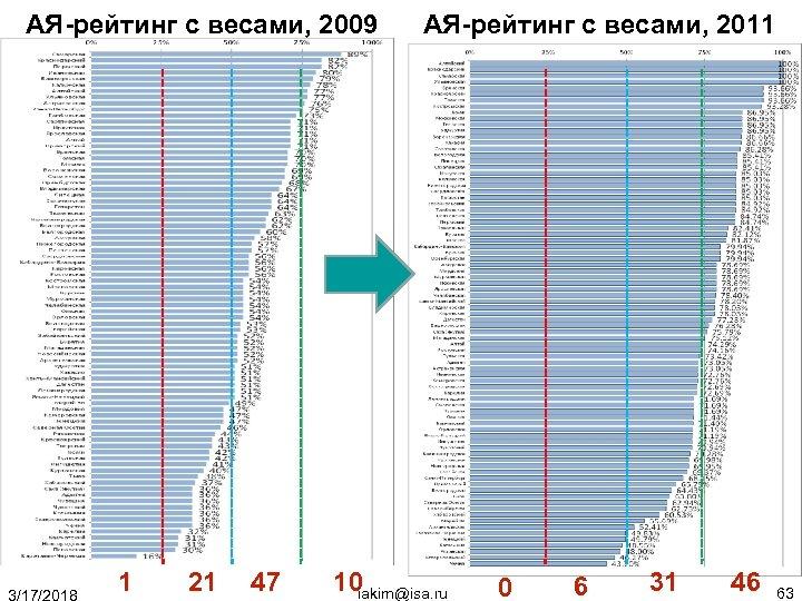 АЯ-рейтинг с весами, 2009 АЯ-рейтинг с весами, 2011 1 21 47 10 iakim@isa. ru