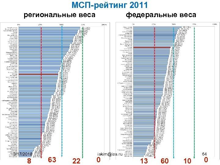 МСП-рейтинг 2011 региональные веса федеральные веса 3/17/2018 8 63 iakim@isa. ru 22 0 64