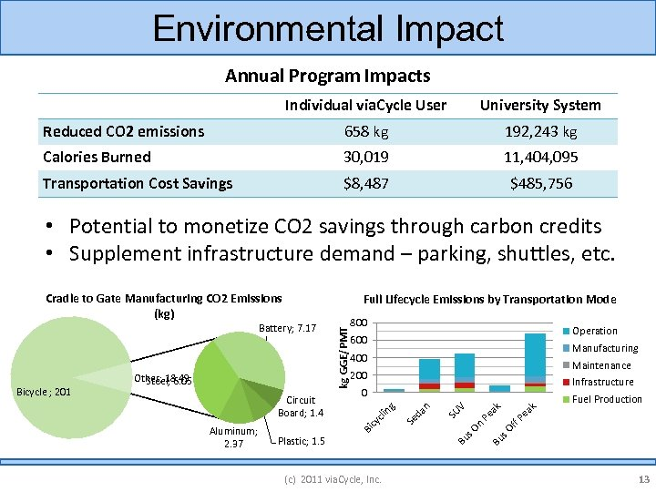 Environmental Impact Annual Program Impacts Individual via. Cycle User University System Reduced CO 2