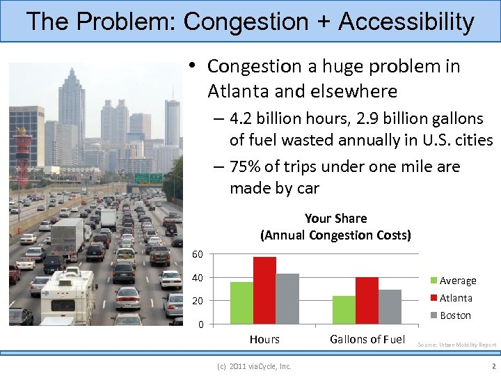 The Problem: Congestion + Accessibility • Congestion a huge problem in Atlanta and elsewhere