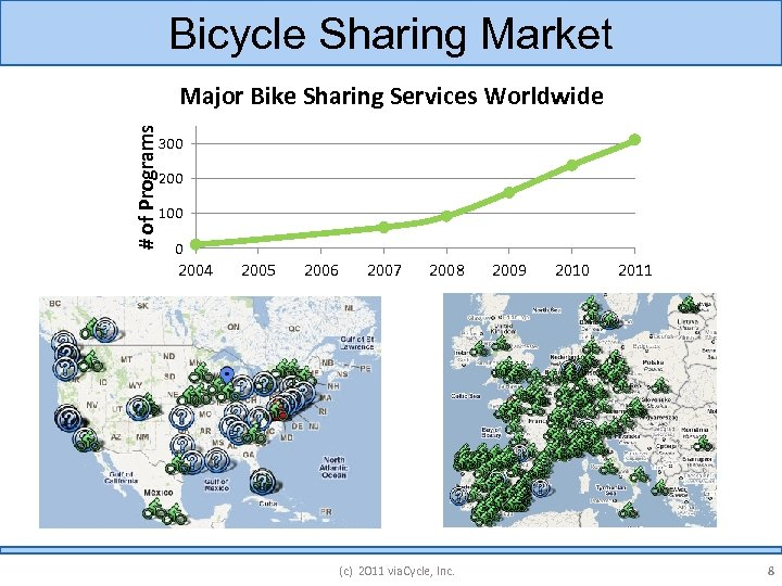 Bicycle Sharing Market # of Programs Major Bike Sharing Services Worldwide 300 200 100