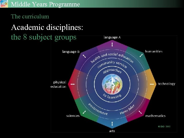 Middle Years Programme The curriculum Academic disciplines: the 8 subject groups © IBO 2002