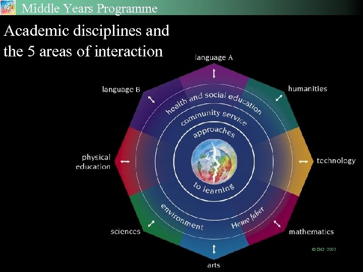 Middle Years Programme Academic disciplines and the 5 areas of interaction © IBO 2002