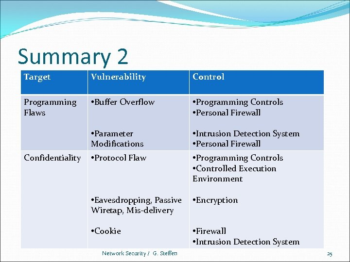 Summary 2 Target Vulnerability Control Programming Flaws • Buffer Overflow • Programming Controls •