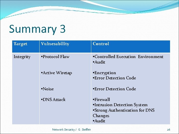Summary 3 Target Vulnerability Control Integrity • Protocol Flaw • Controlled Execution Environment •