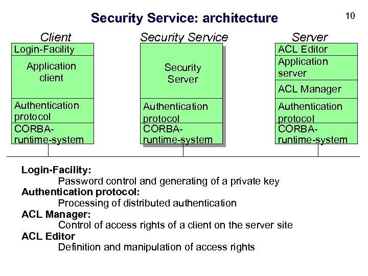 10 Security Service: architecture Client Login-Facility Application client Authentication protocol CORBAruntime-system Security Service Security