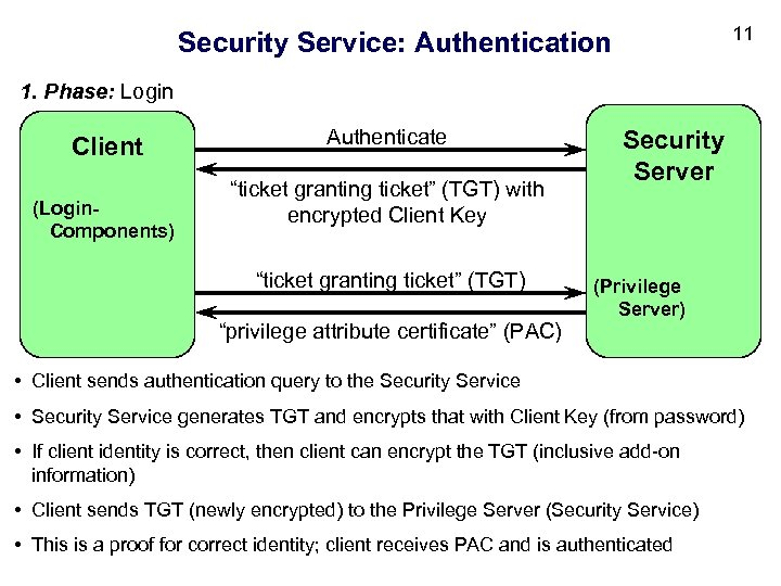 "11 Security Service: Authentication 1. Phase: Login Client (Login. Components) Authenticate ""ticket granting ticket"""