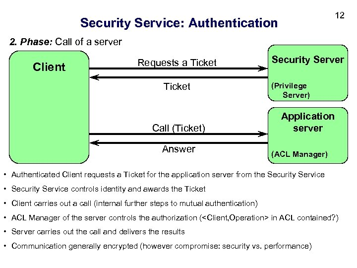 12 Security Service: Authentication 2. Phase: Call of a server Client Requests a Ticket