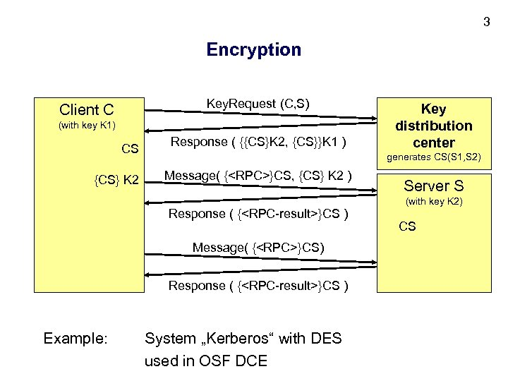 3 Encryption Key. Request (C, S) Client C (with key K 1) CS {CS}