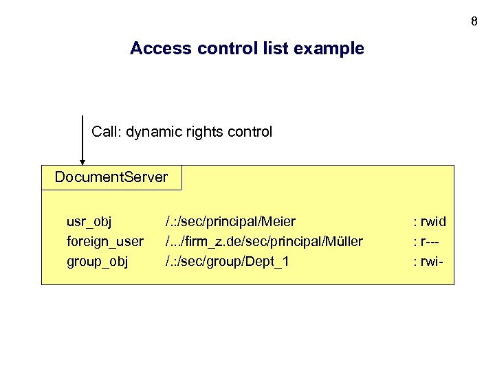 8 Access control list example Call: dynamic rights control Document. Server usr_obj foreign_user group_obj